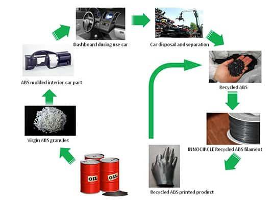 3d filament recycler
