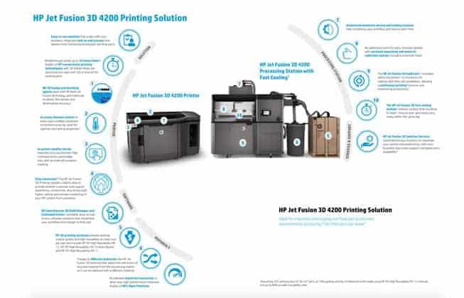 Hewlett Packard 3d Printers